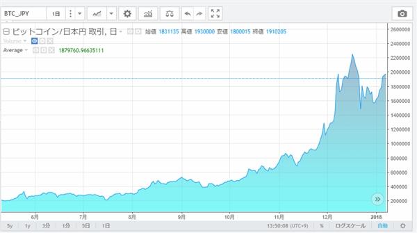 信じられない! ビットコインの価格が爆上がり!! 2年前に購入した6万円は今どうなったのか?